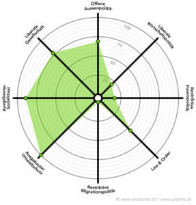 Politisches Profil Yves Gärtner (smartspider)